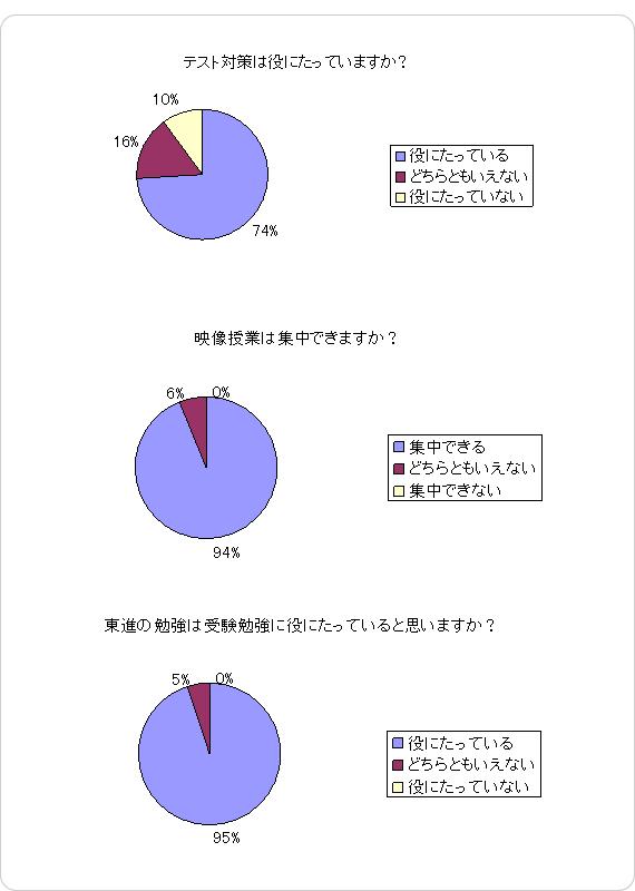 参考グラフ